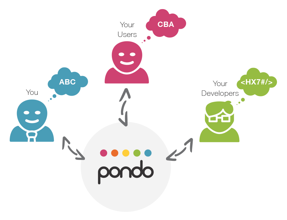 Pondo can help you to balance the tension between business requirements, user requirements and technical constraints